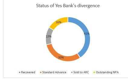 yes Bank 4