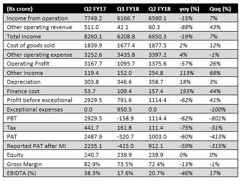 Sun Pharma net profit falls 59% to Rs 912 crore in Q2