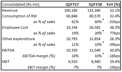 Motherson Sumi 2QFY18 result update_1