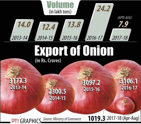 Why do onion prices frequently bring tears - Moneycontrol com
