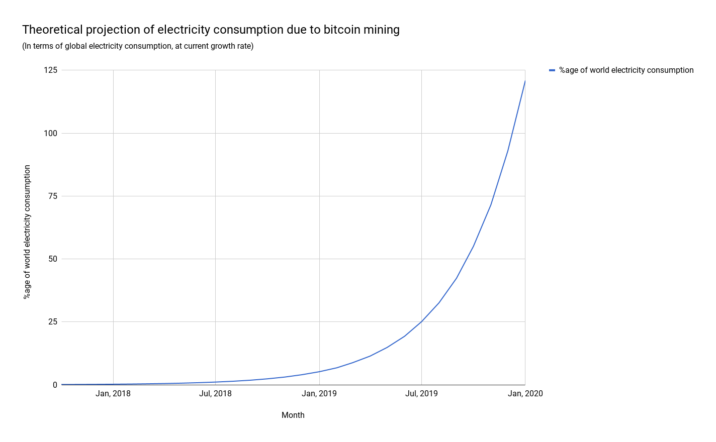 Projection of electricity consumption due to bitcoin mining