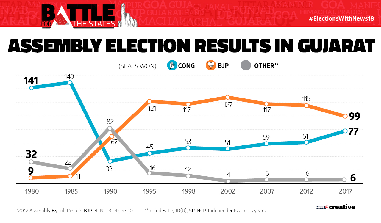 A chart showing Gujarat Assembly Election Results