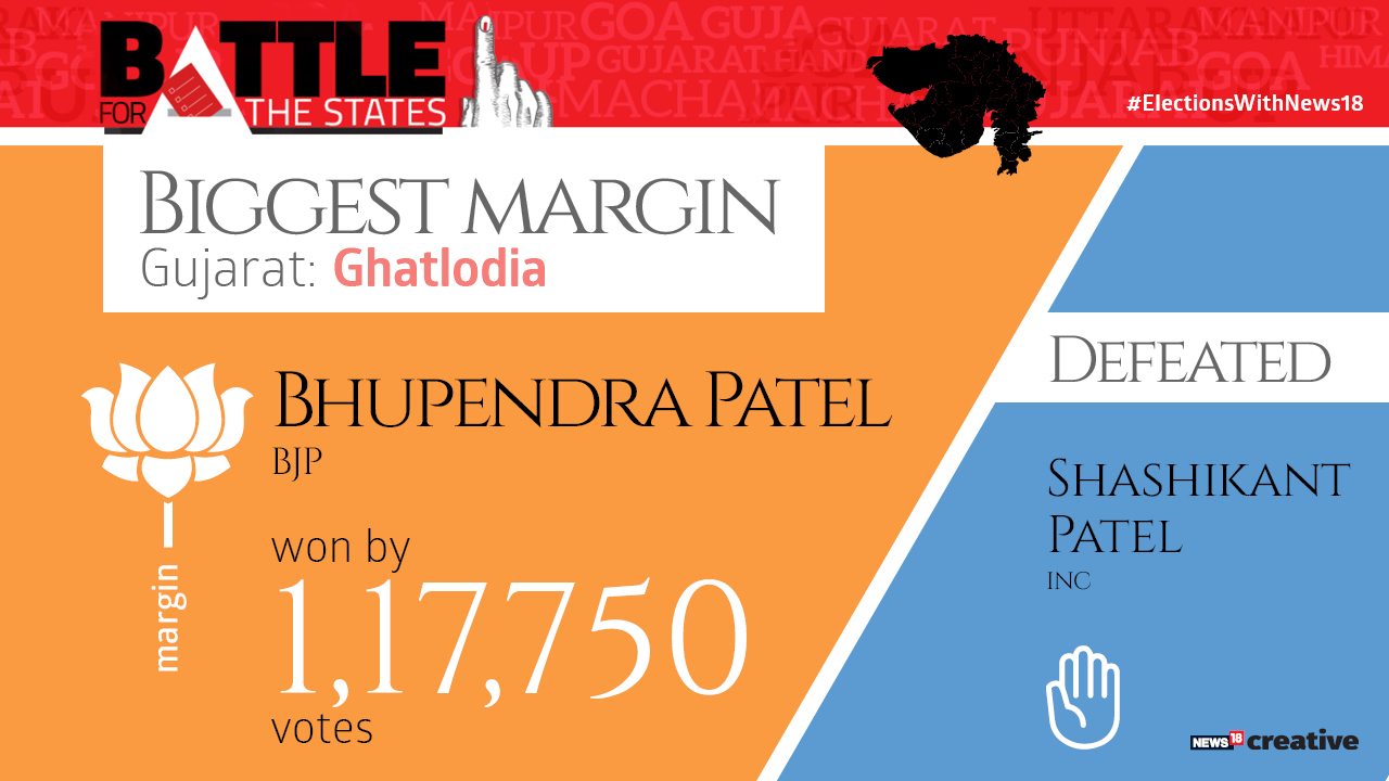 Biggest margin   Bhupendra Patel of the BJP won by 1,17,750 votes