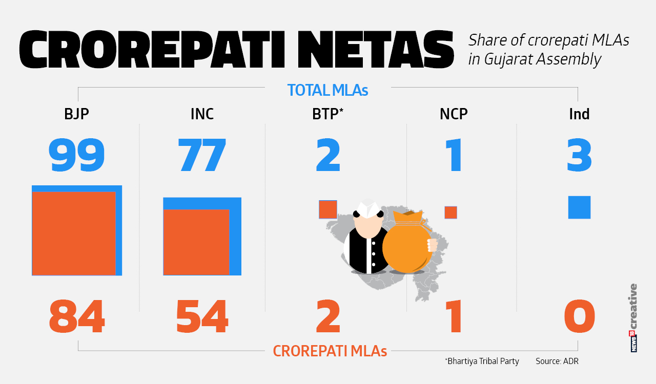 Share of crorepati MLAs in the Gujarat Assembly