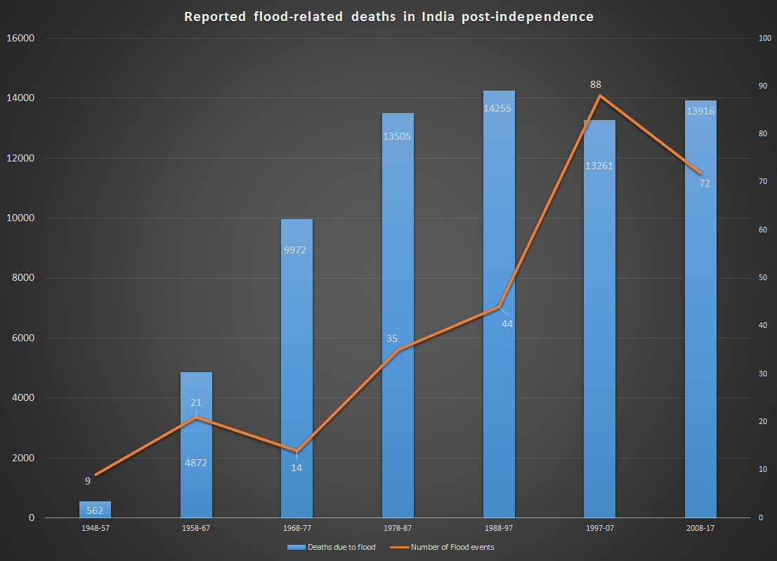 Flood-death-since-independence