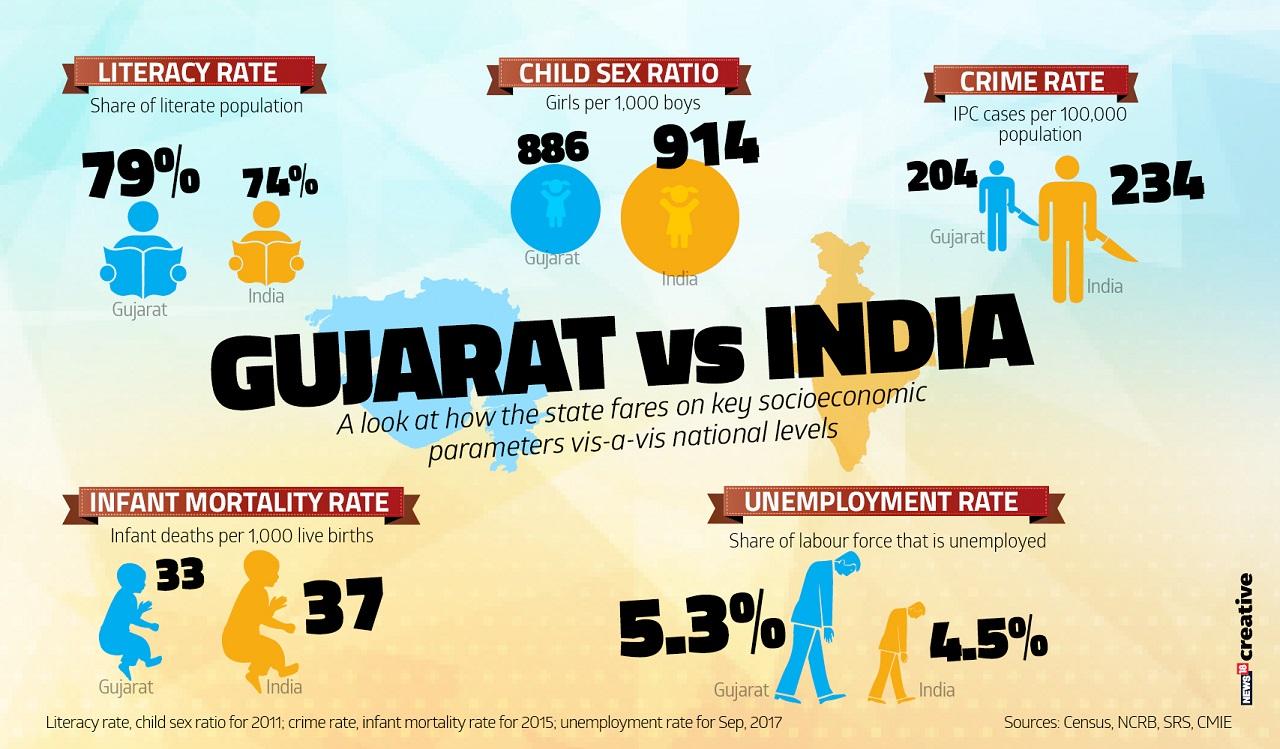 Gujarat vs India