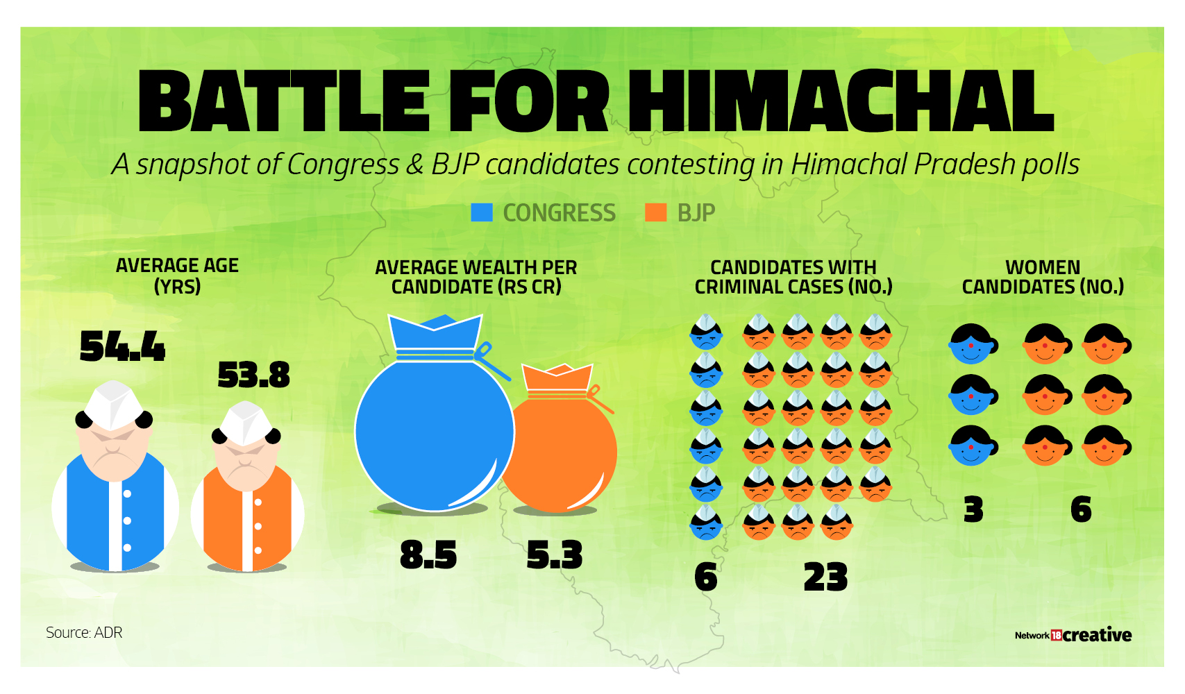 A snapshot of Congress and BJP candidates who contested in Himachal Pradesh polls