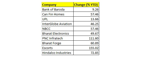 Top 10 stocks that rallied up to 155% YTD but can still