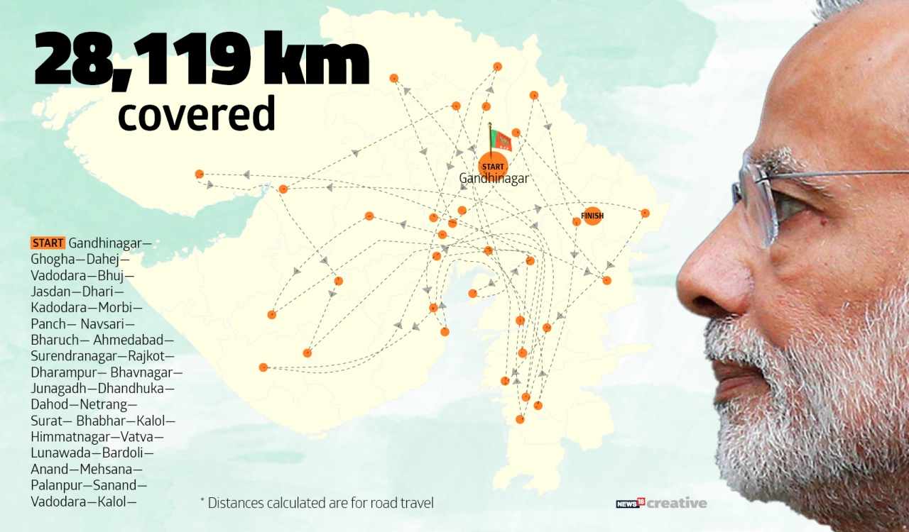 Distance covered by PM Narendra Modi during Gujarat Elections 2017