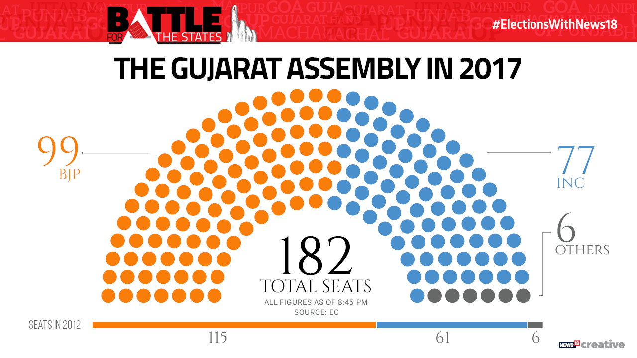 Party seating chart of the Gujarat Assembly