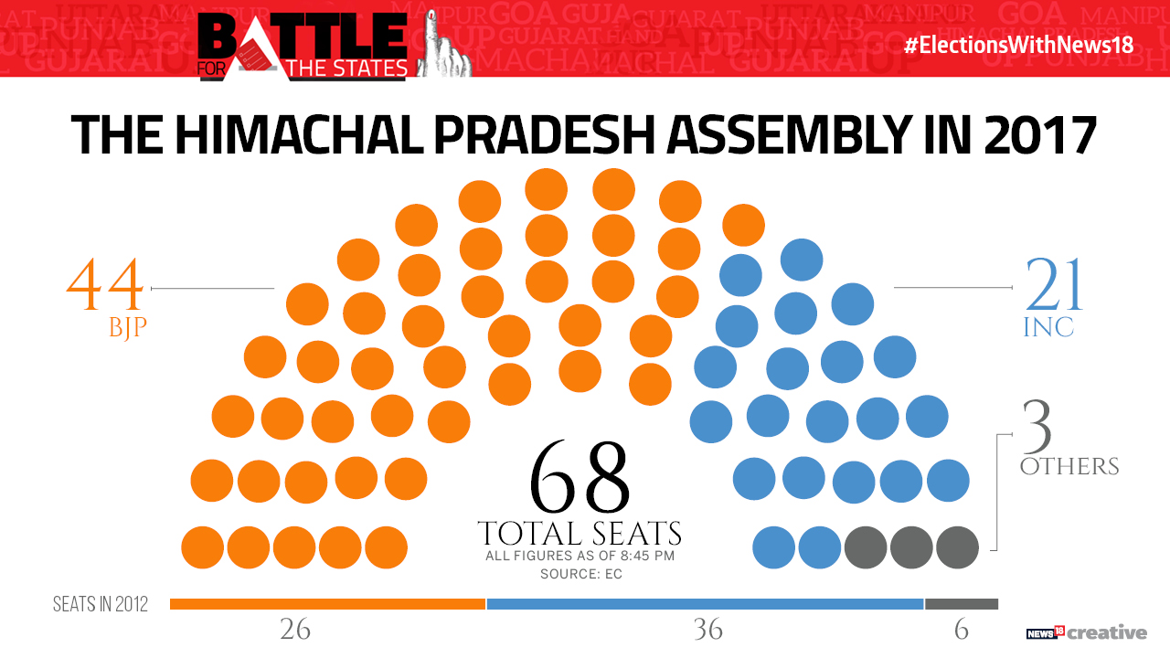 Party seating chart of the Himachal Pradesh Assembly