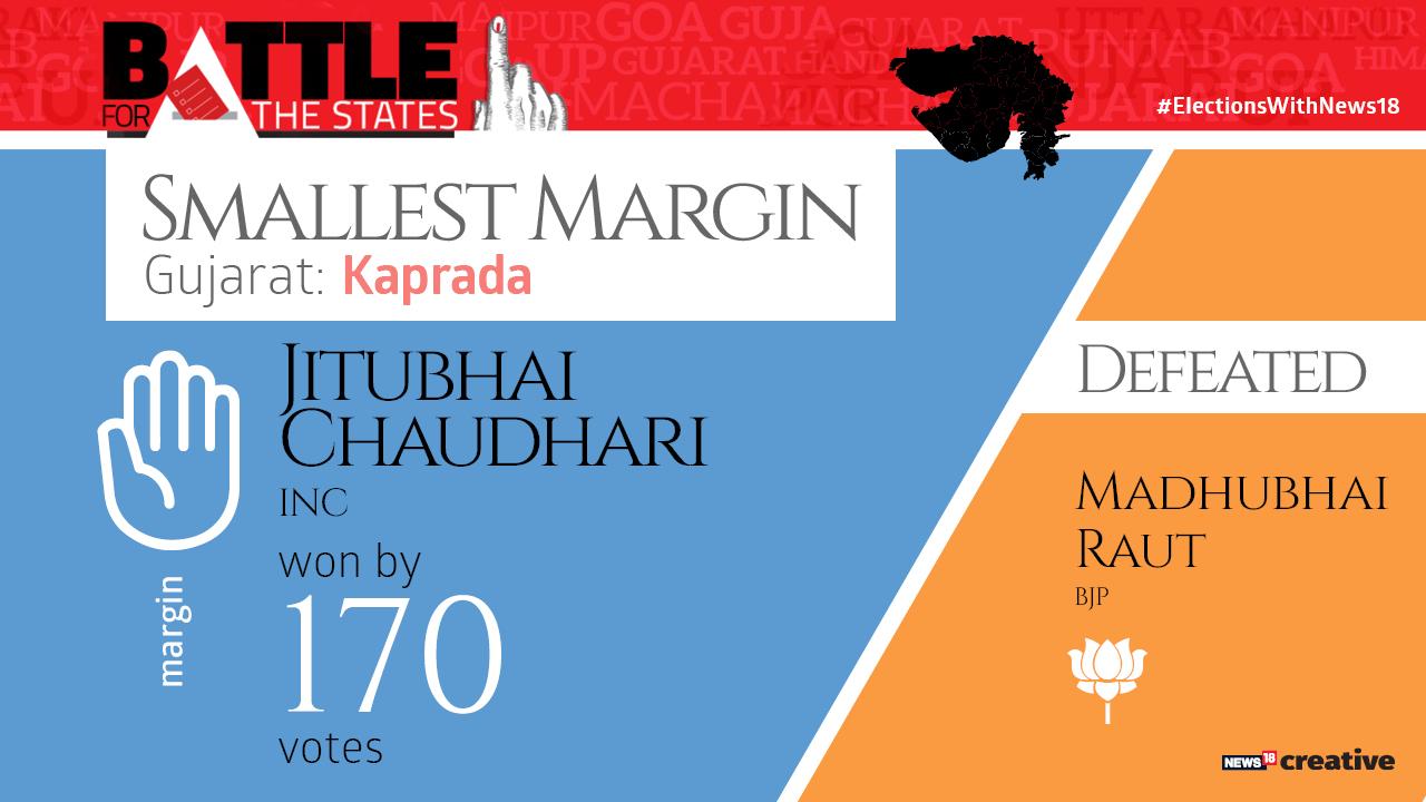 Smallest margin   Jitubhai Chaudhari of the Congress won by just 170 votes