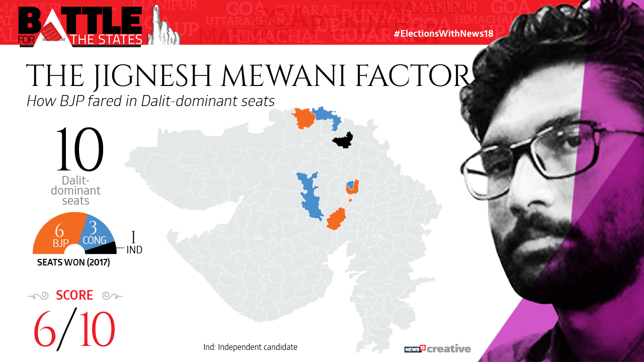 The Jignesh Mewani factor   How the BJP fared in Dalit-dominant seats