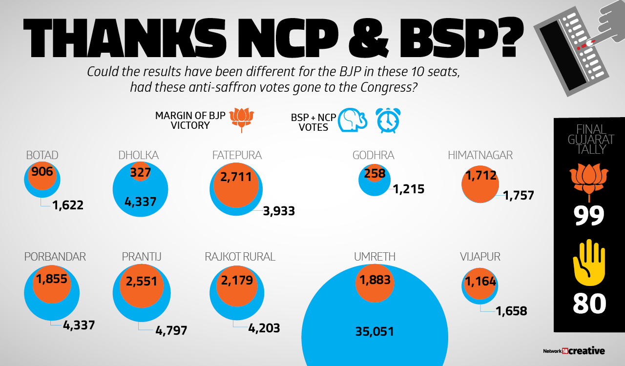 Could the results have been different for the BJP in these 10 seats, had these anti-saffron votes gone to the Congress?