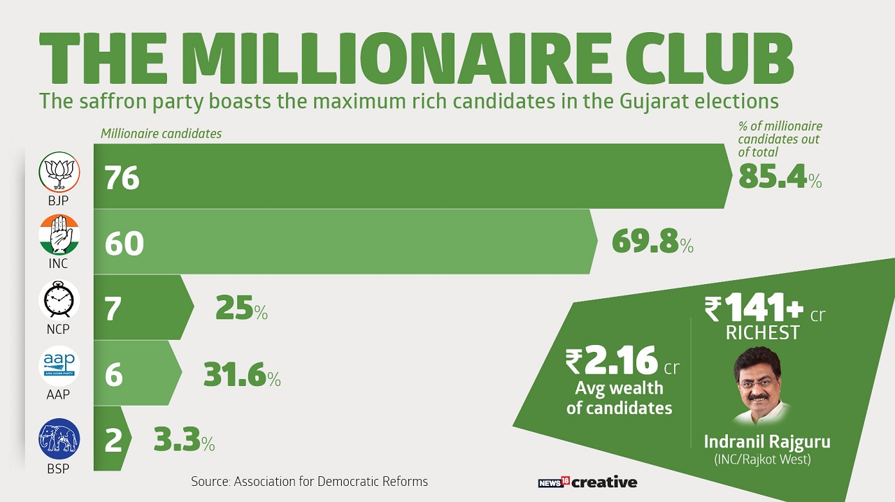The BJP boasts the maximum rich candidates in the Gujarat Elections 2017