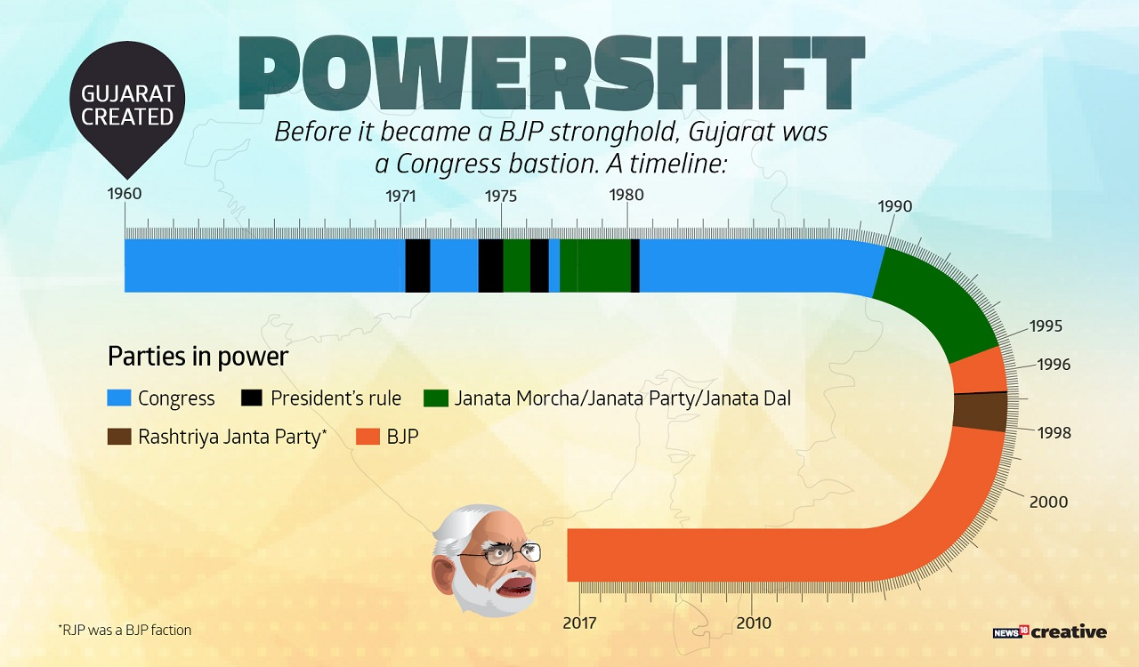 Before it became a BJP stronghold, Gujarat was a Congress bastion - A timeline