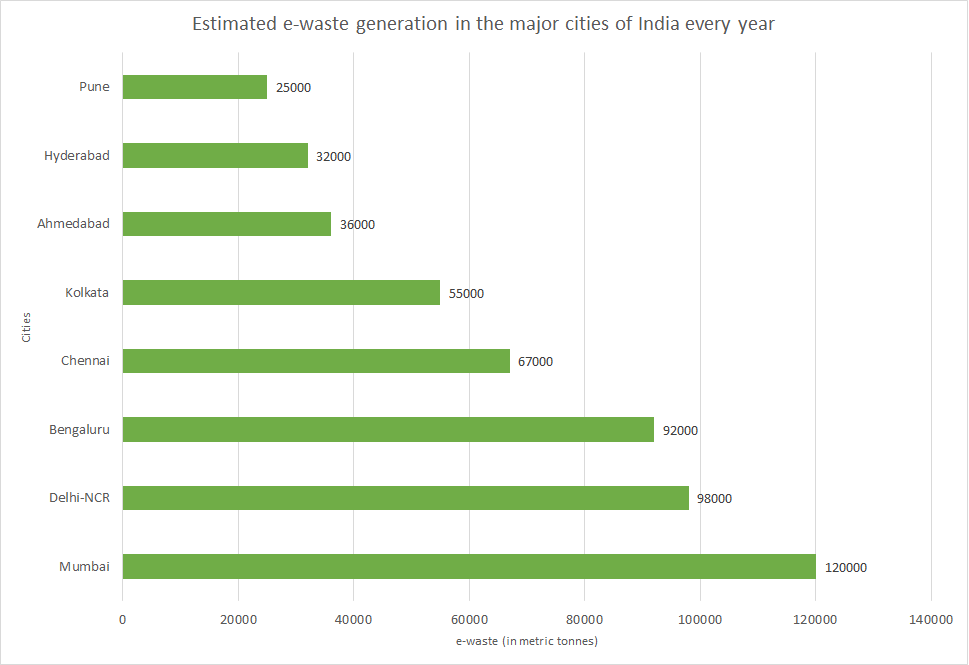 e-waste-cities