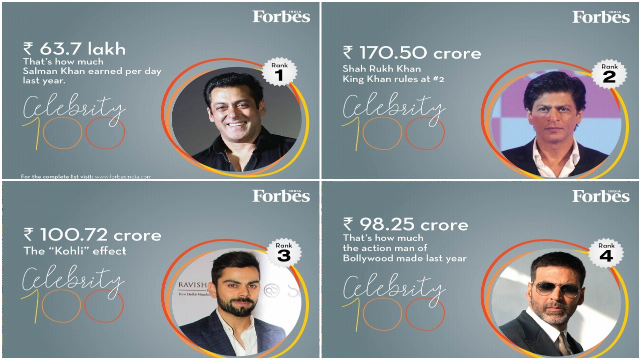 Salman Khan tops Forbes India Celebrity 100 list