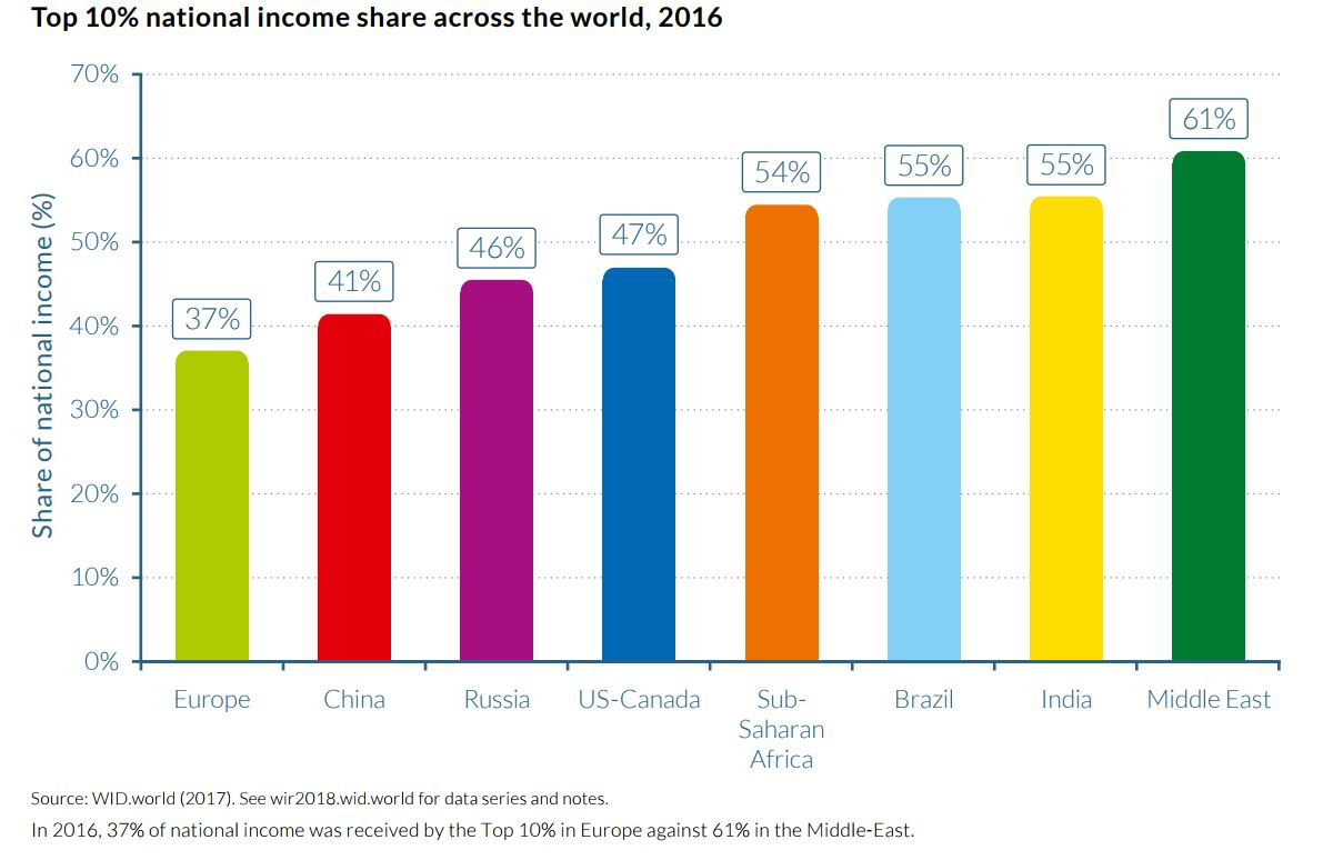 Income inequality in India widens; top 10% earns 55% of country's income