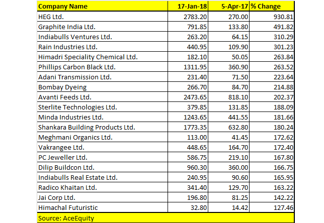 Top 30 stocks rose up to 1000% as Sensex rallies from 30000-35000