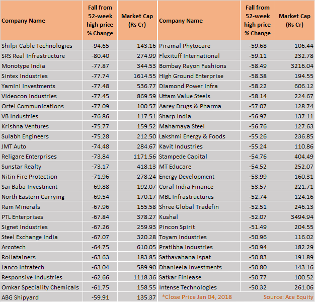 51 stocks have fallen over 50 from their 52 week highs for 52 week table