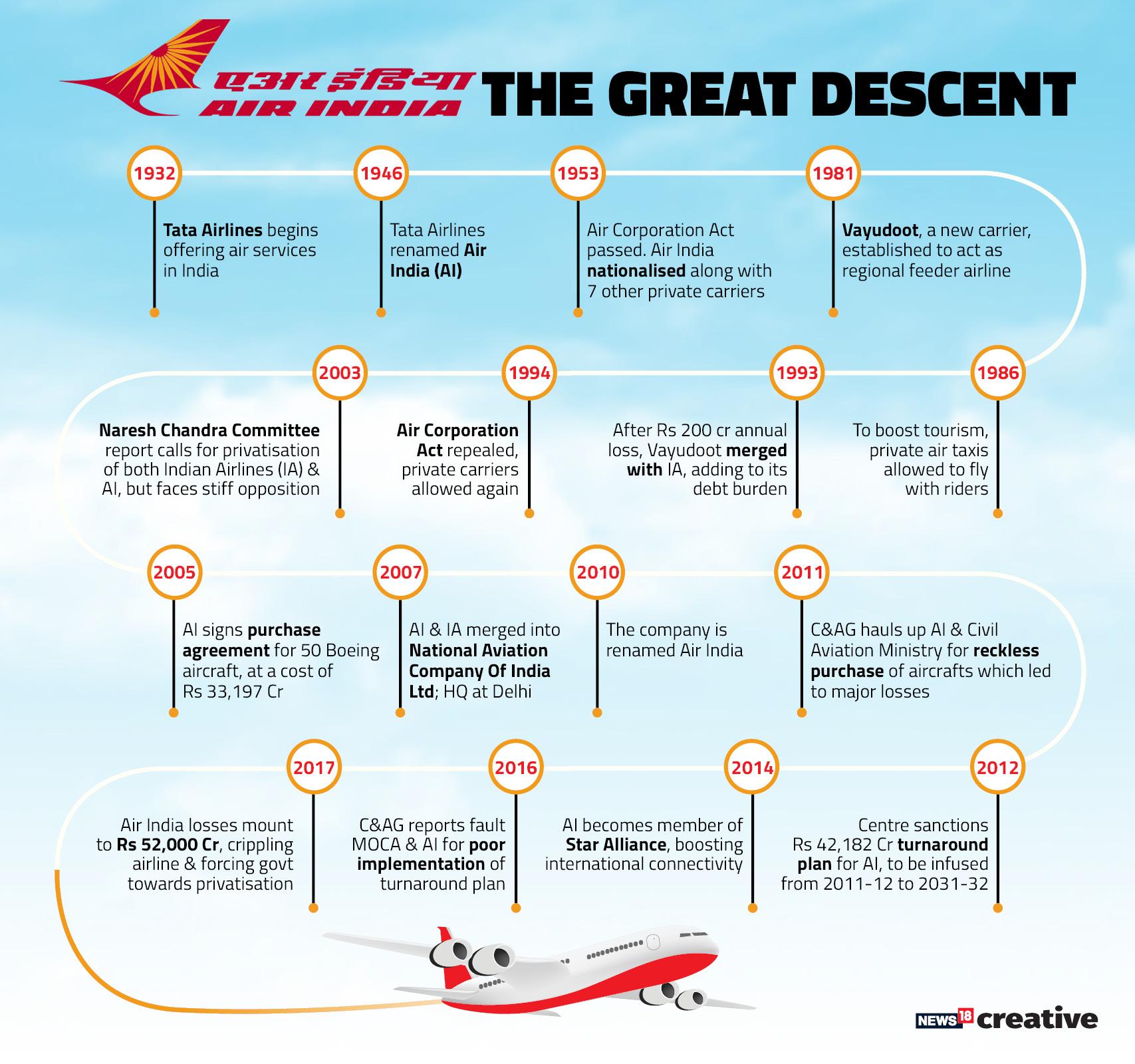 AirIndia_Timeline