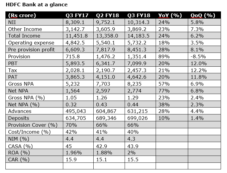 HDFC BANK at a glance