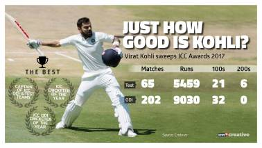 India skipper Virat Kohli named ICC Cricketer of the Year