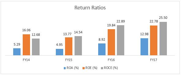 Rane Returns Ratios