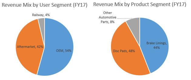 Rane_Revenue Segments