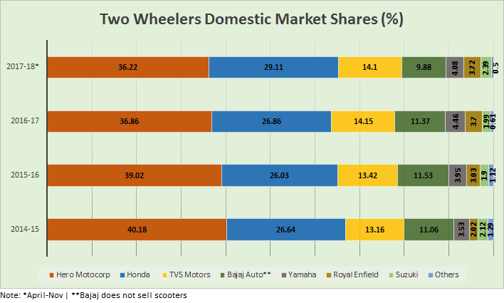 Two Wheeler Market Share