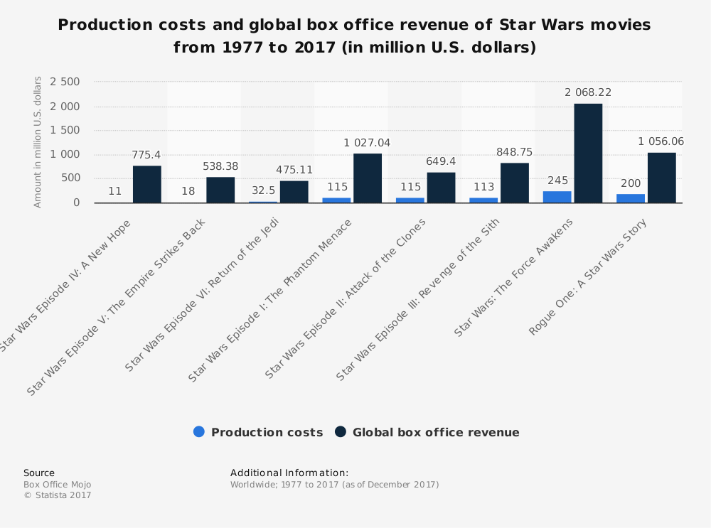 The force is strong with this one: Latest Star Wars movie earns $1bn worldwide in just 21 days