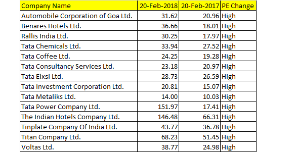 Happy Anniversary! Top 10 Tata group stocks which rose 40-180% in