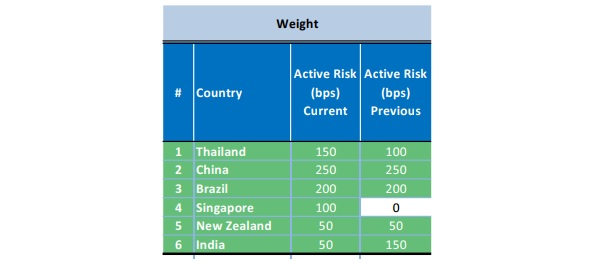 Top 3 reasons why Morgan Stanley cuts overweight exposure to