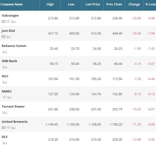 Market Live: Bloodbath continues - Sensex, Midcap sink 3%; PNB falls Q4 post Q3 nos