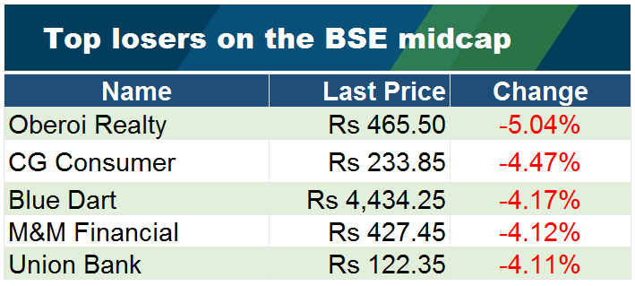 Top losers on the BSE midcap at 1105