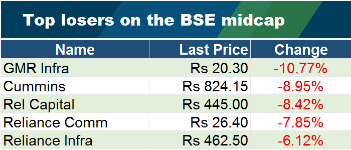 Top losers on the BSE midcap