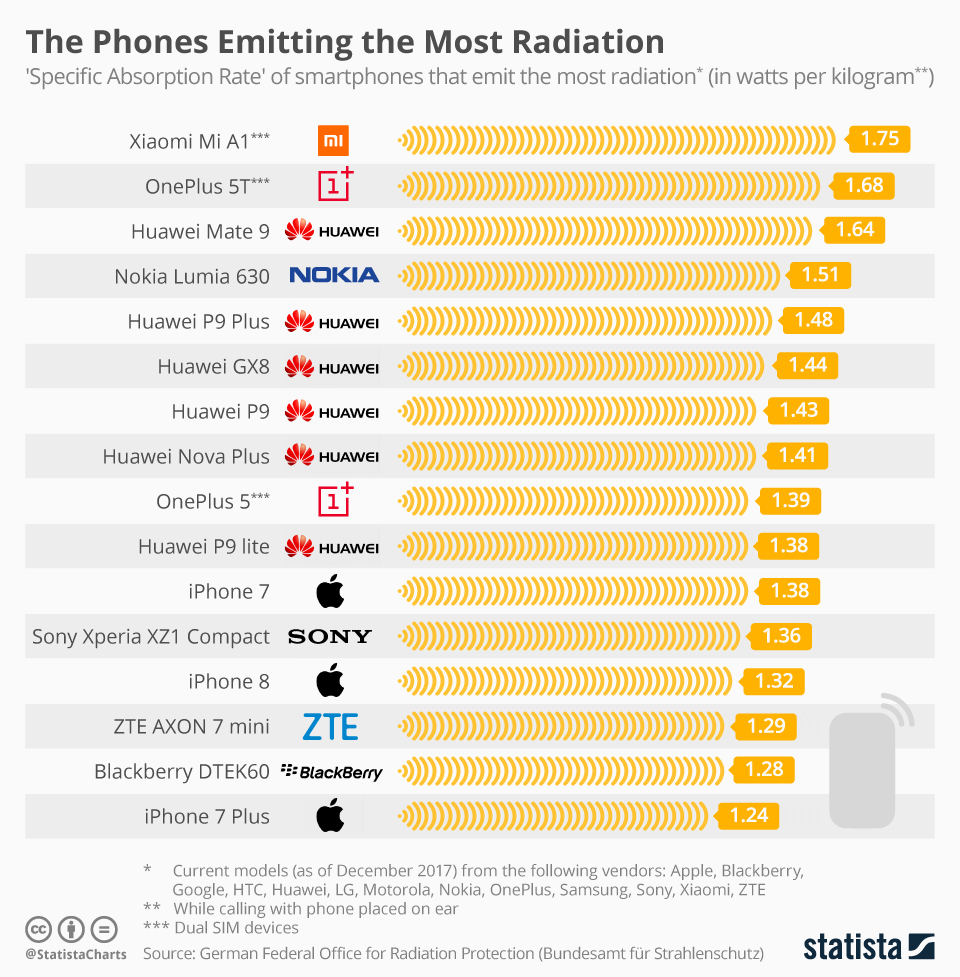 Data Story Samsung Smartphones Emit Least Radiation Iphones Xiaomi Mi A1 The Most Moneycontrol