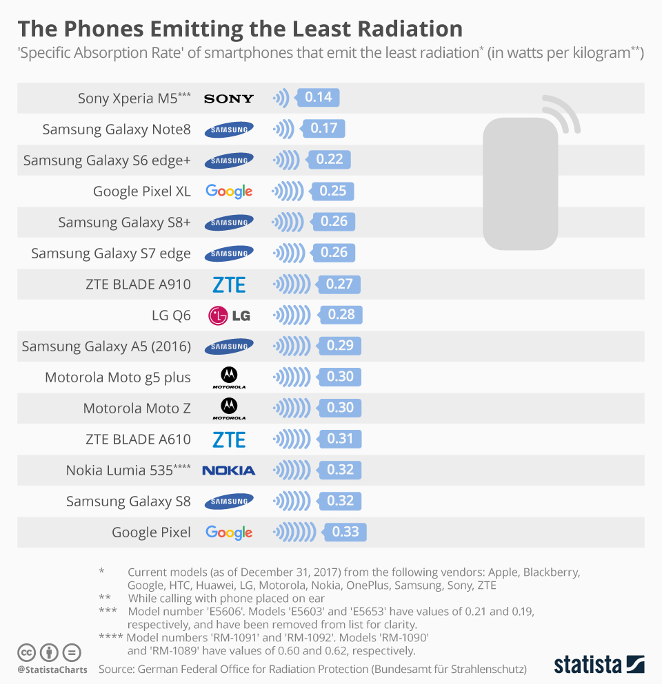 chartoftheday_12841_the_phones_emitting_the_least_radiation_n
