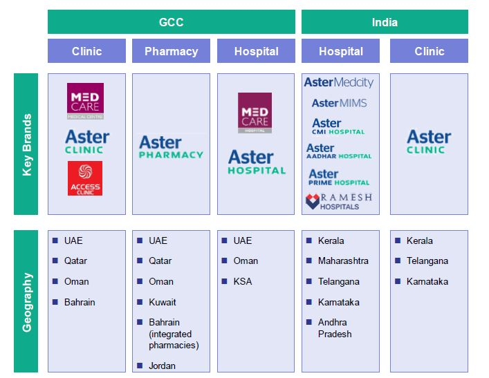 Aster DM Healthcare IPO opens today. Details here