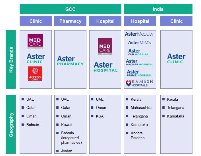 Aster DM Healthcare IPO in progress