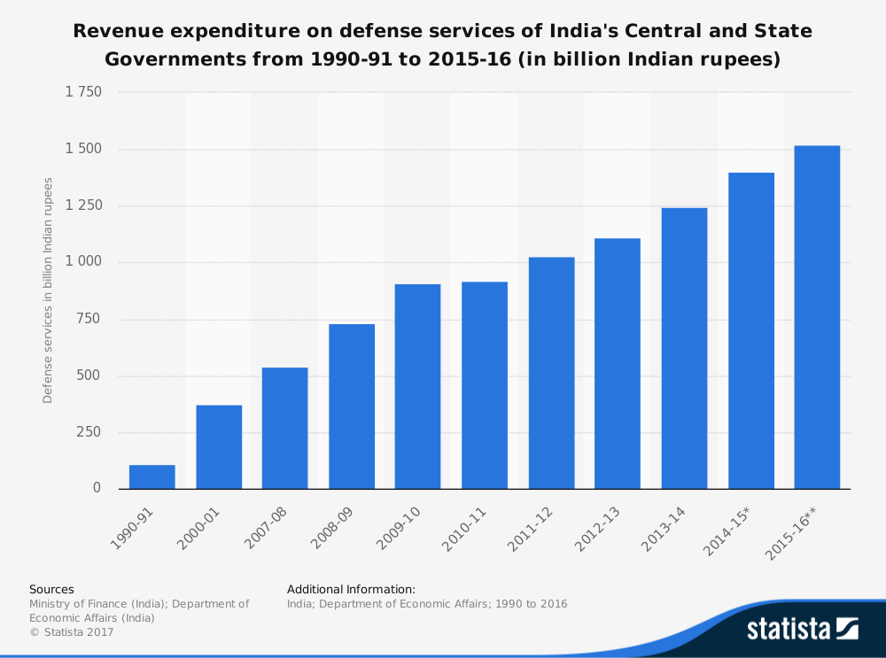 Data Story: Military Spend Rose 54% In Past 10 Years, But ...