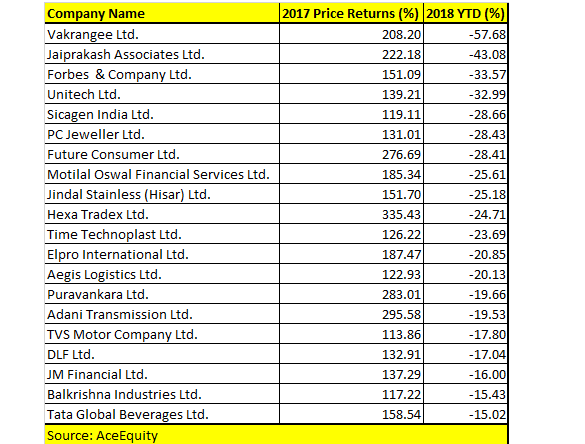 Top 20 FII heavy stocks which rose up to 200% in 2017 saw up