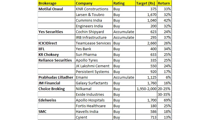 2018 may be tough year but these 20 stocks can give up to 69% return