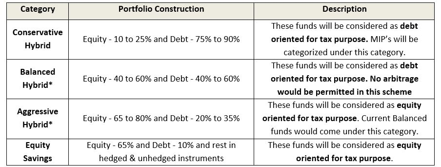 How should consolidation of mutual fund schemes affect your
