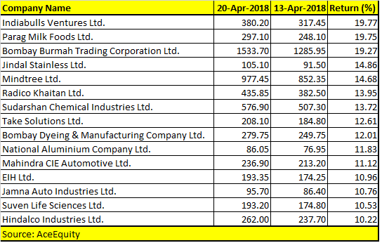 Weekly wonders! Top 15 stocks that rose up to 20% in just 5 trading