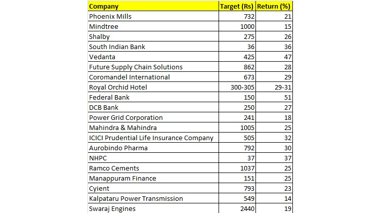 Top 20 stocks that can deliver up to 50% returns
