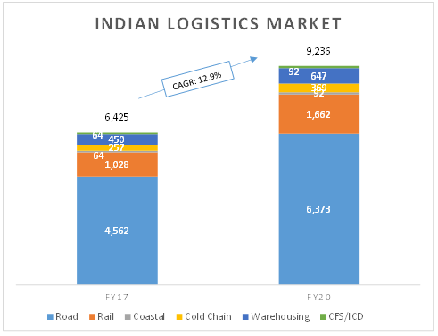 Logistics sector outlook: Long and exciting road ahead