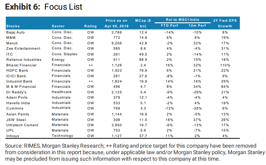 Top 30 stock ideas from Morgan Stanley, Citi amid heightened