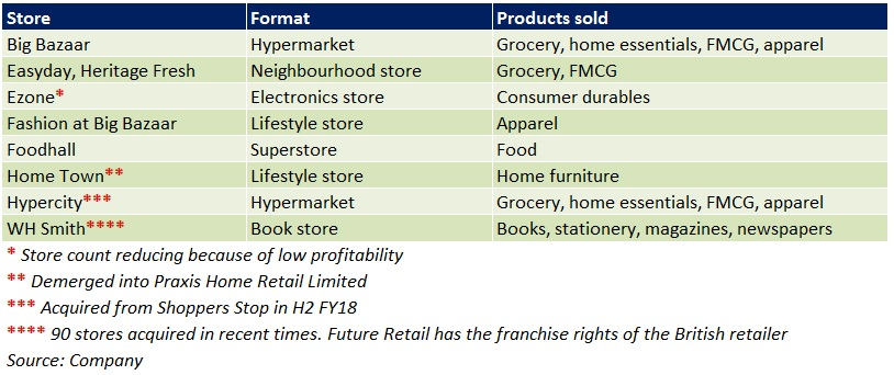 Future Retail: Network expansion, business restructuring to